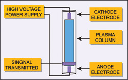 Fig. 3: Generating a low-temperatureplasma with electric field application