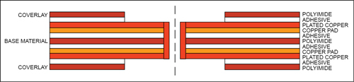 Fig. 3: Sculptured flex circuit