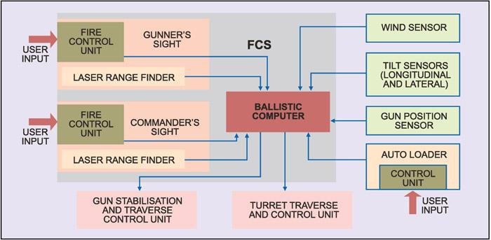 Fig. 13: Block diagram of a tank's FCS