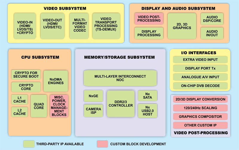 Block diagram of next-generation media SoC