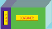 Fig. 3: Formation of virtual container