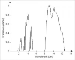 Fig. 5: IR spectrum as seen by the seeker head of an IR-guided missile