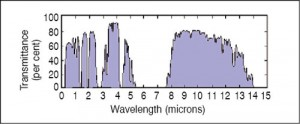 Fig. 4: Transmission characteristics of the atmosphere