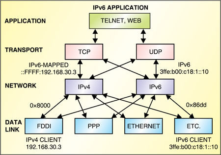 Fig. 4: Dual-IP stack architecture