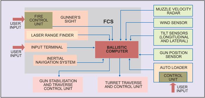 Fig. 14: Block diagram of SPG's FCS