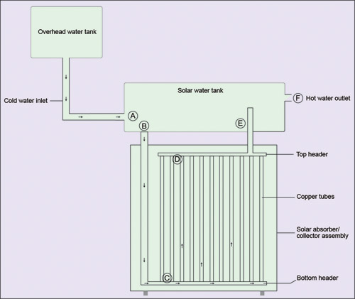 Fig. 7: Solar FPC (flat plate collector) water heater