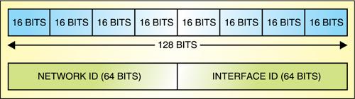 Fig. 1: Addressing scheme in IPv6