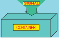Fig. 2: Illustration for container