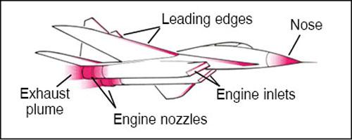 Fig. 1: Hot spots on the target aircraft as seen by an IR seeker