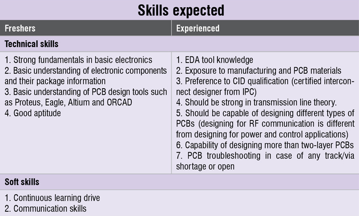 Plenty of Jobs Unfold for PCB Designing | Electronics For You