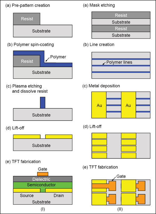 Fig. 8: Fabrication of short-channel transistors using spin-coating-induced edge effect (I, side view) and the specific process used for TFT fabrication (II, top view)