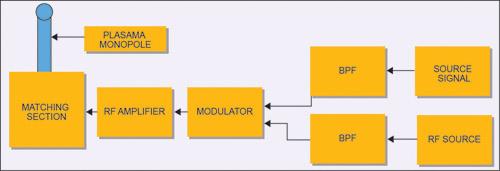 Fig. 4: Block diagram of simple monopole plasma antenna