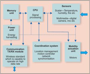 Fig. 2: Block diagram of a multimedia sensor node