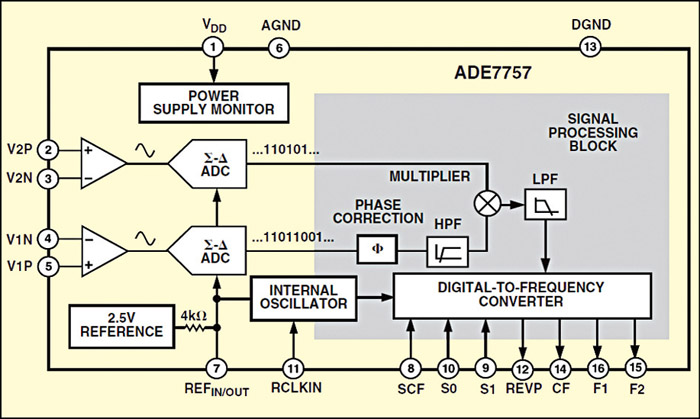 Energy meter circuit detailed project with source code 2 functional block diagram of ade7757 ccuart Choice Image