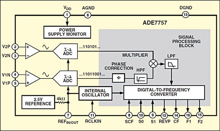 Fig. 2: Functional block diagram of ADE7757
