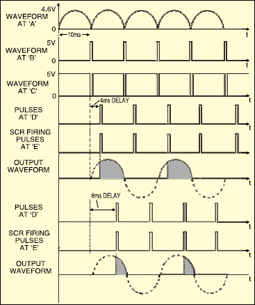 Fig.3: Waveforms observed at various points in