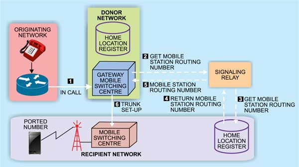 Fig. 2: Signaling relay approach