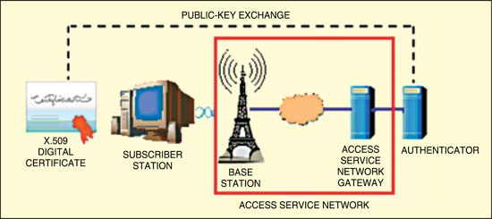 Fig. 3: Public key exchange