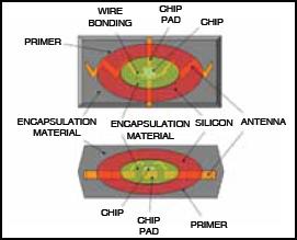 Fig.3: Internal diagram ofa typical RFID antenna