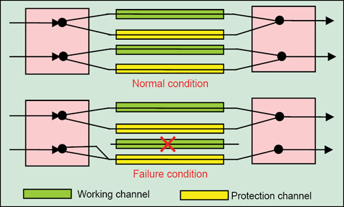 Fig. 3: 1+1 linear protection switching