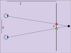 Fig. 2: Concept of binocular vision. E is interocular distance, Z is viewing distance and d is physical disparity (courtesy: www.binocularity.org)