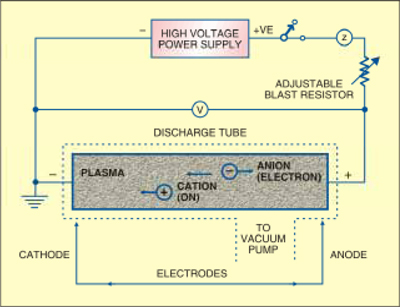 Fig. 2: Simplified circuit of a plasma torch
