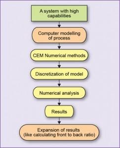 Fig. 2: CEM process
