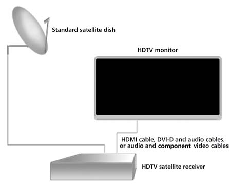 Components of a typical satellite HDTV system; courtesy Wikipedia