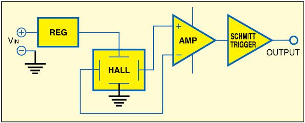 Fig. 2: Basic digital-output Hall effect sensor