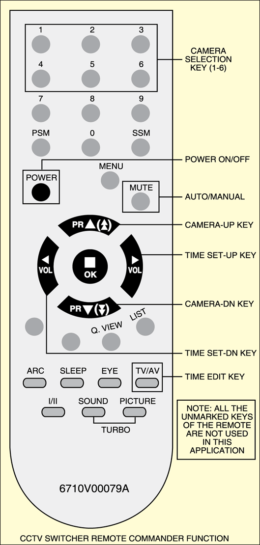 Fig.7: Remote control of LG TV