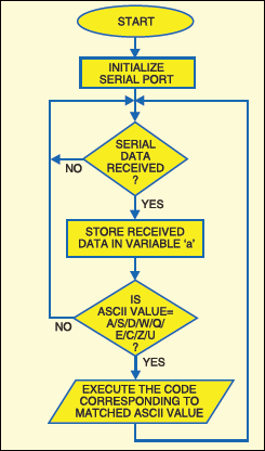 Fig.6: Flow-chart of the program