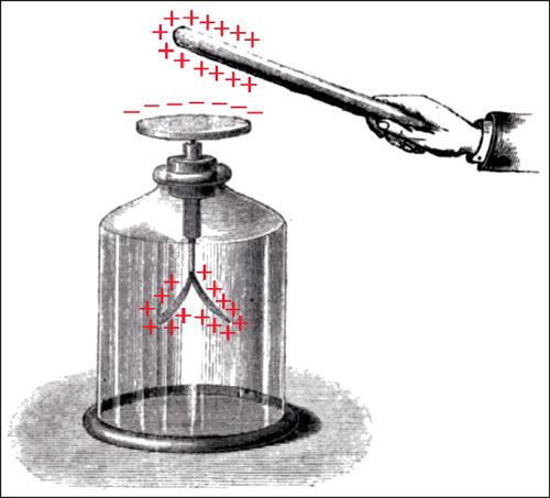 Fig. 2: Electrostatic induction