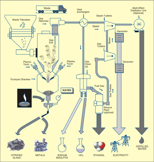 Fig. 4: Artistic view of plasma trash processing system including generation of byproducts