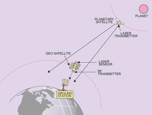 Fig. 5: An interplanetary TV lin