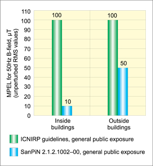 Fig. 2: Comparison of MPEL for 50Hz magnetic field flux density as the obligatory standard for the general public in Russia versus similar values recommended by ICNIRP