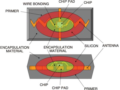 Fig. 2: Internal diagram of a typical RFID antenna