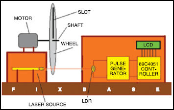Fig.1 Block diagram of the RPM counter based on microcontroller AT89C4051