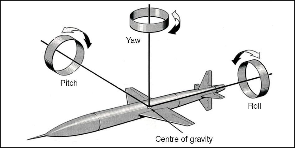 Fig. 4: Missile stabilisation