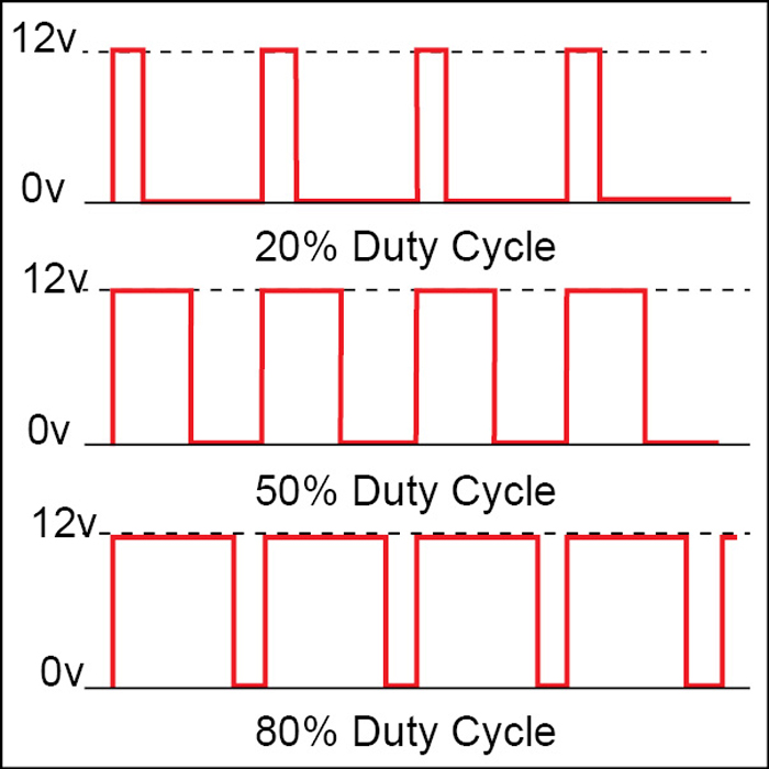 Fig. 5: A signal with different duty cycles