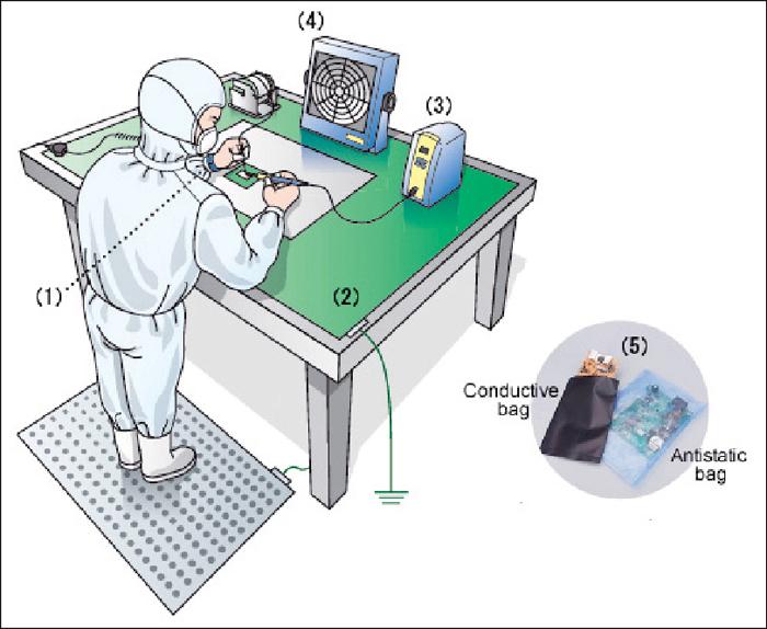 Fig. 4: Basic ESD control system (image courtesy: HAKKO)