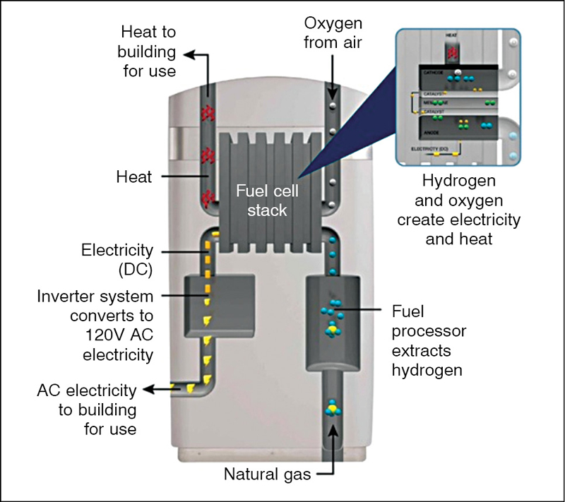 Fig. 5: A fuel cell delivering electricity to a building