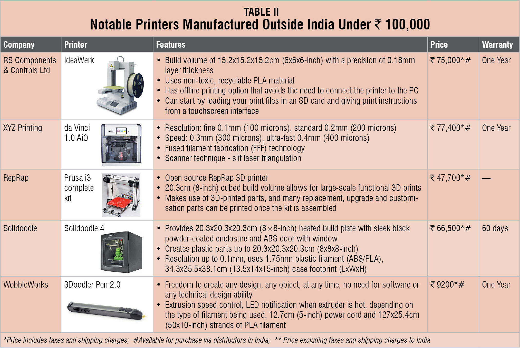 Buyer's Guide: How to Select a 3D Printer Under Rs  100,000