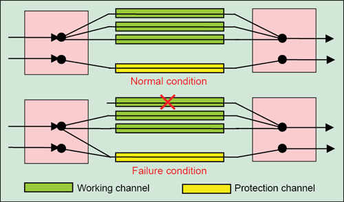 . 4: 1:N linear protection switching