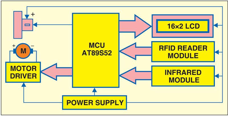 Fig. 4: Block diagram of RFID-based automatic vehicle parking system
