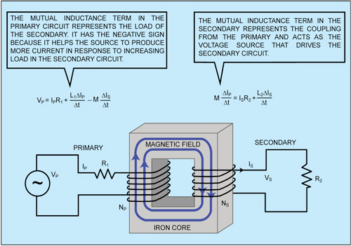 Fig. 2: Mutual inductance