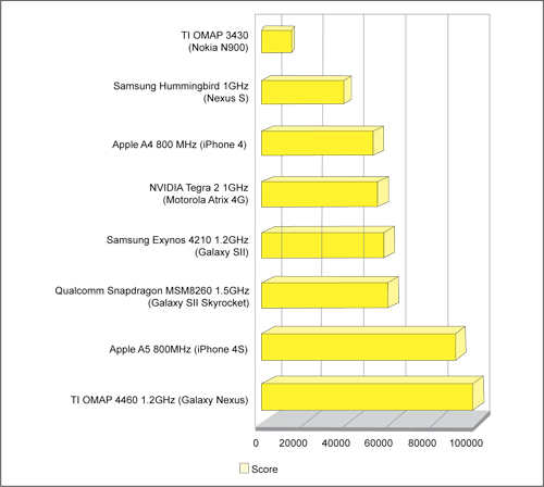Fig. 2: BrowserMark benchmark