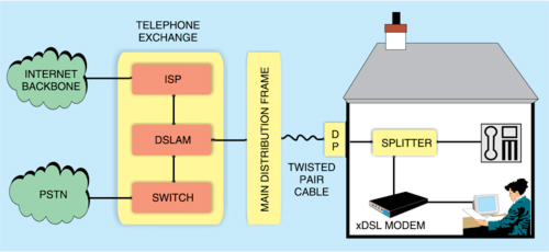 Fig. 1: A typical xDSL set-up