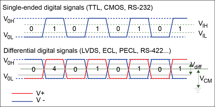 Fig. 6: Single-ended and differential digital signals