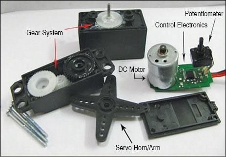 Fig. 2: Servo motor components