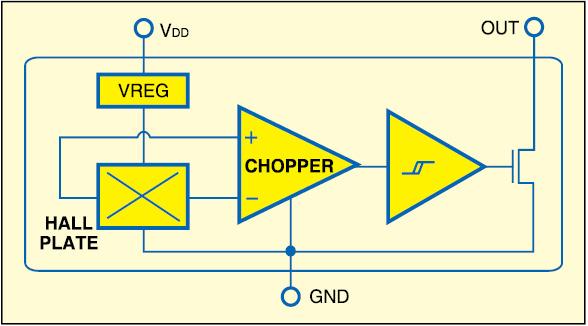 Fig. 4: Unipolar Hall effect switch